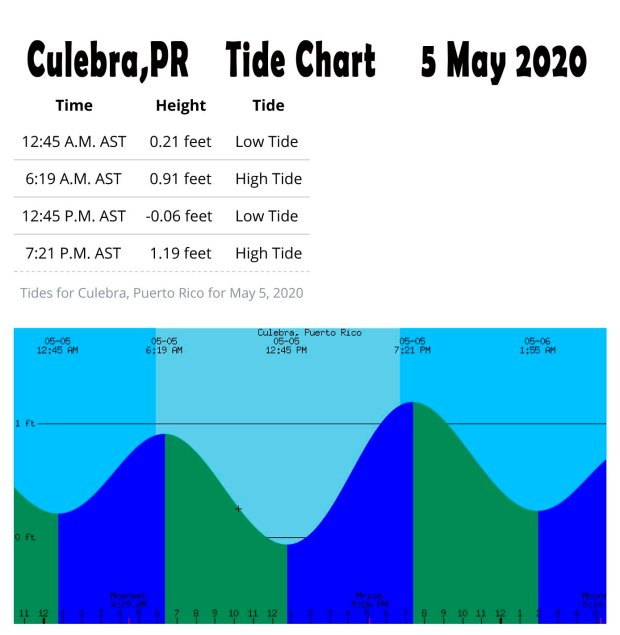 culebra tides may 2020