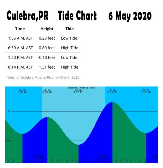 Culebra Tide 6 May 2020.JPG