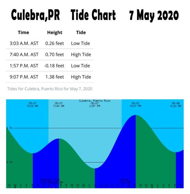 Culebra Tide 7 May 2020.JPG