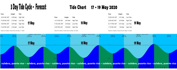 Tide Chart for Culebra, PR